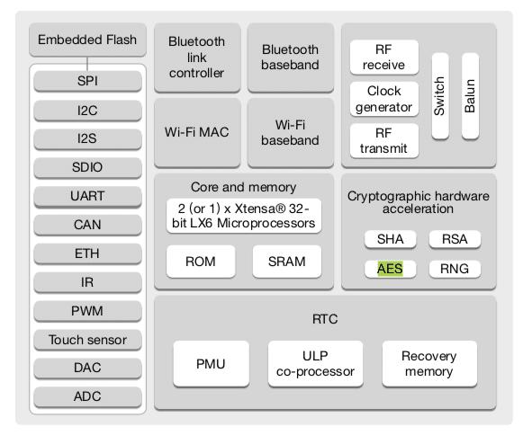 Pwn the ESP32 crypto-core – LimitedResults